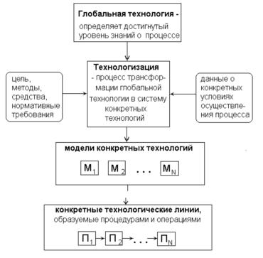 Информационные технологии в идеологических процессах