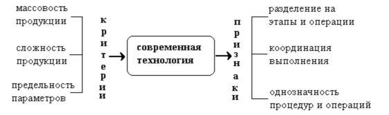 Информационные технологии информационные системы Признаки и критерии представленные в совокупности на рисунке 3 достаточно полно характеризуют суть понятия современной технологии