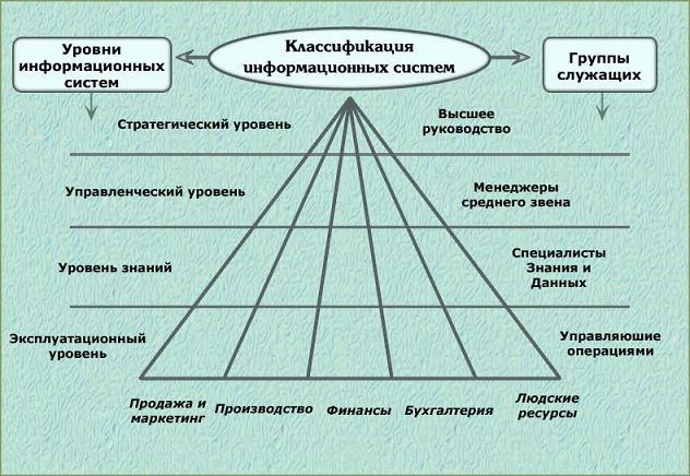 Информационные технологии информационные системы Классификация информационных систем