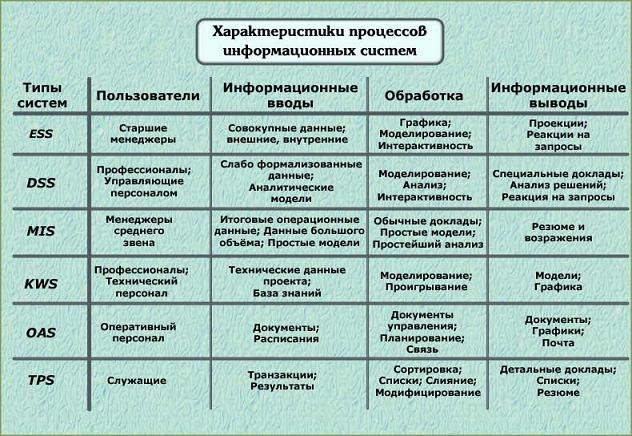 6 Специфика Информационной Системы Поддержки Руководства Проявляется - фото 6