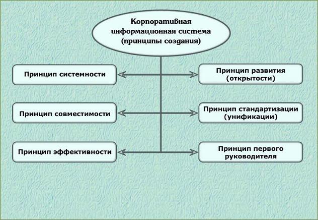 Управленческий учет - это система сбора информации, которая, как и бухгалтерский учет, занимается ее измерением