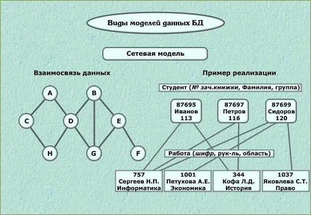 Реляционная модель БД